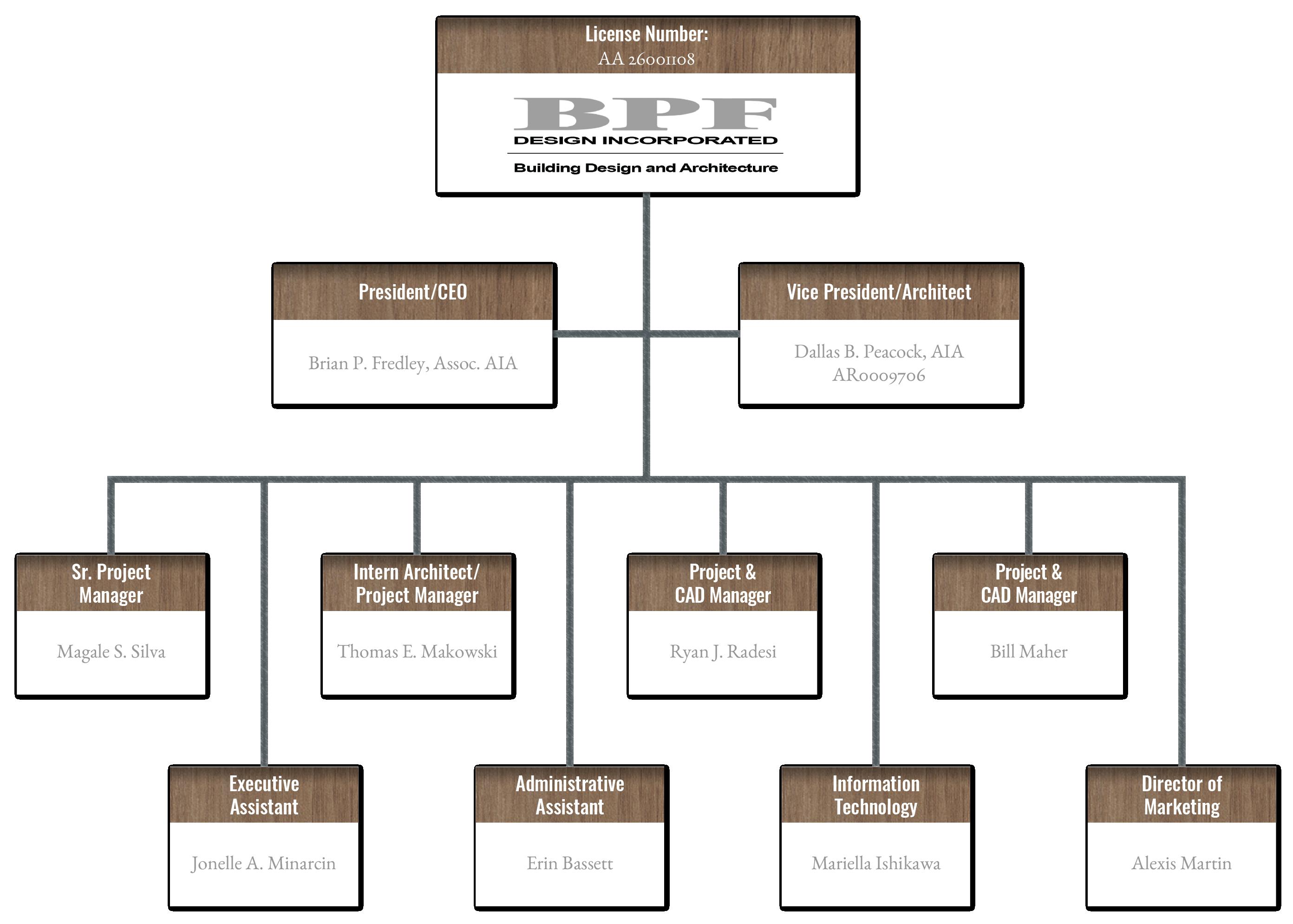 BPF Design, Inc. organizational chart.
